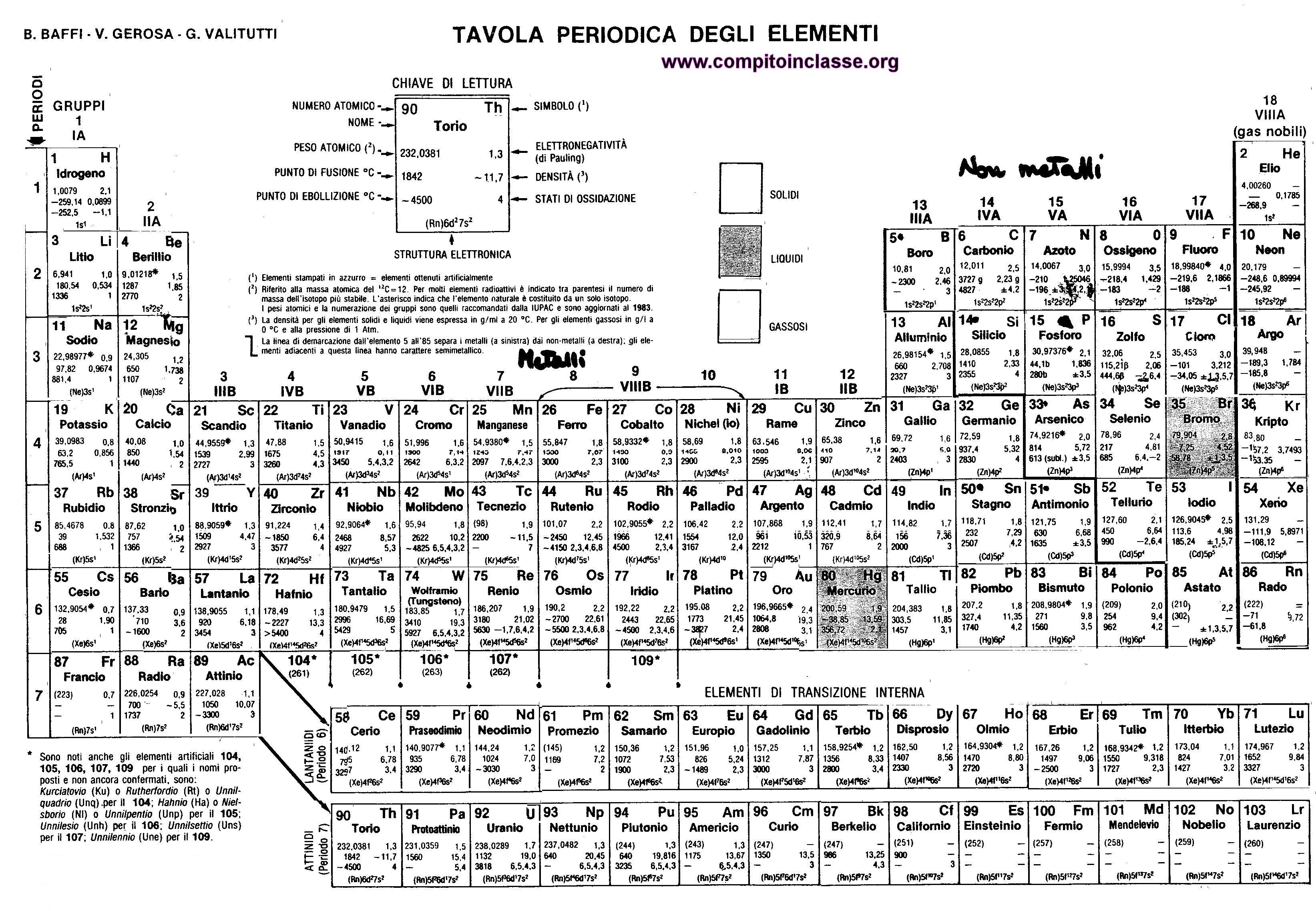 Tavola periodica - Tavola chimica degli elementi ...